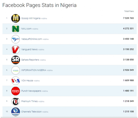 facebook largest new and media pages in Nigeria