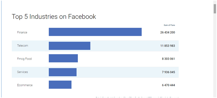 Facebook's Largest industries in Nigeria