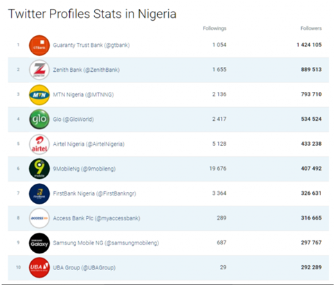 Largest brand on twitter